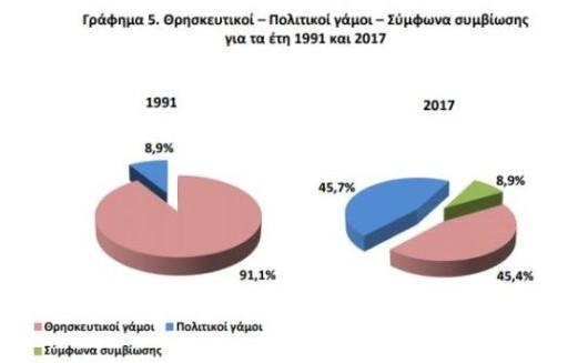 Γράφημα για την εξέλιξη των γάμων στην Ελλάδα